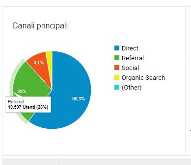 canali web site